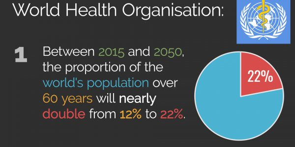 The End of Aging – WHO 1 – 2020 portion of world population over 60 will double